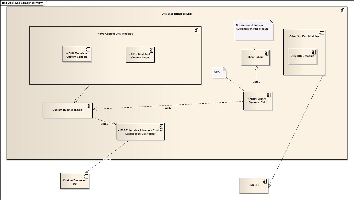 Case study complex web system development with dnn solution the back end system components diagram pooptronica
