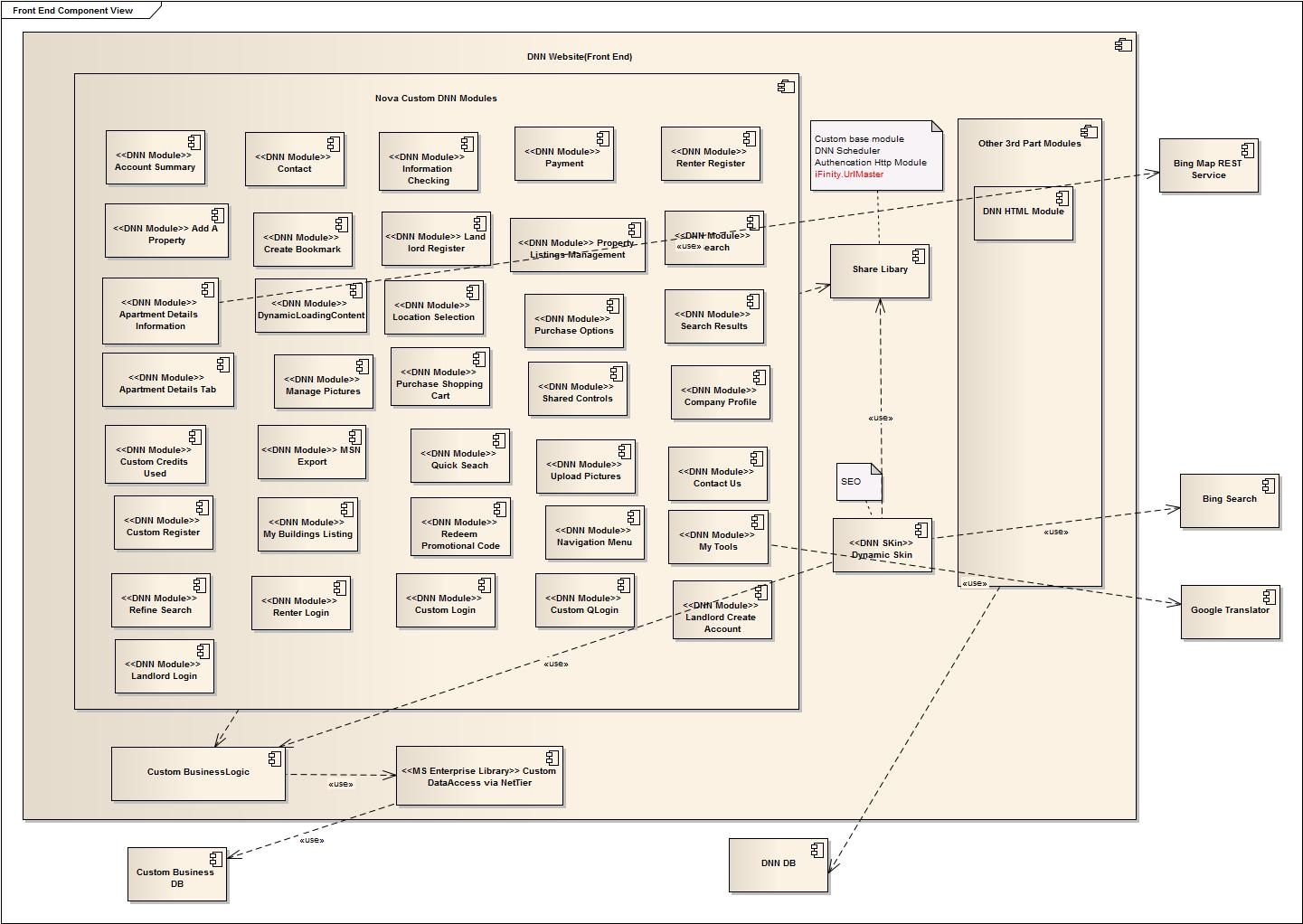 Case study complex web system development with dnn solution the front end system components diagram pooptronica