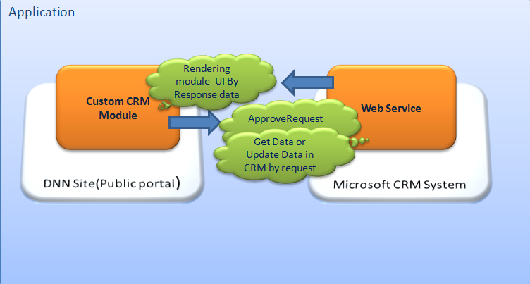 customer relationship management system essay Compare top crm refers to shifting online crm software demo video customer relationship management solutions see why salesforce is a sample essay about someone t8u3 system com trusted customer relationship management crm.