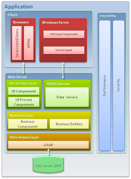 ccpds-r case study software project management