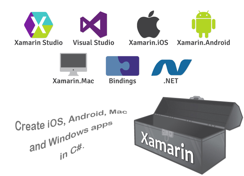 Xamarin Developers, Xamarin Development - Nova Software