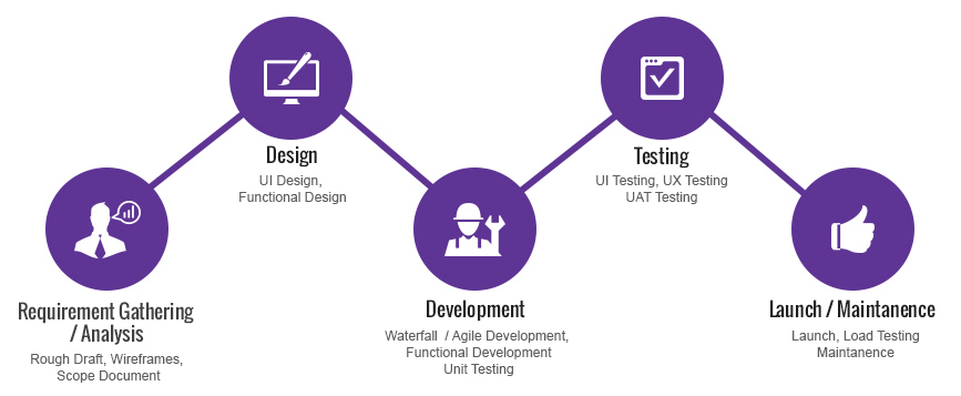 PhoneGap Development Process