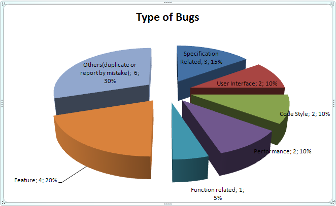 a company analysis of bug inc Company profile & key executives for systems testing & analysis inc (0070072d:-) including description, corporate address, management team and contact info.