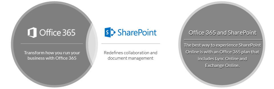 Leading SharePoint Company in Chongqing